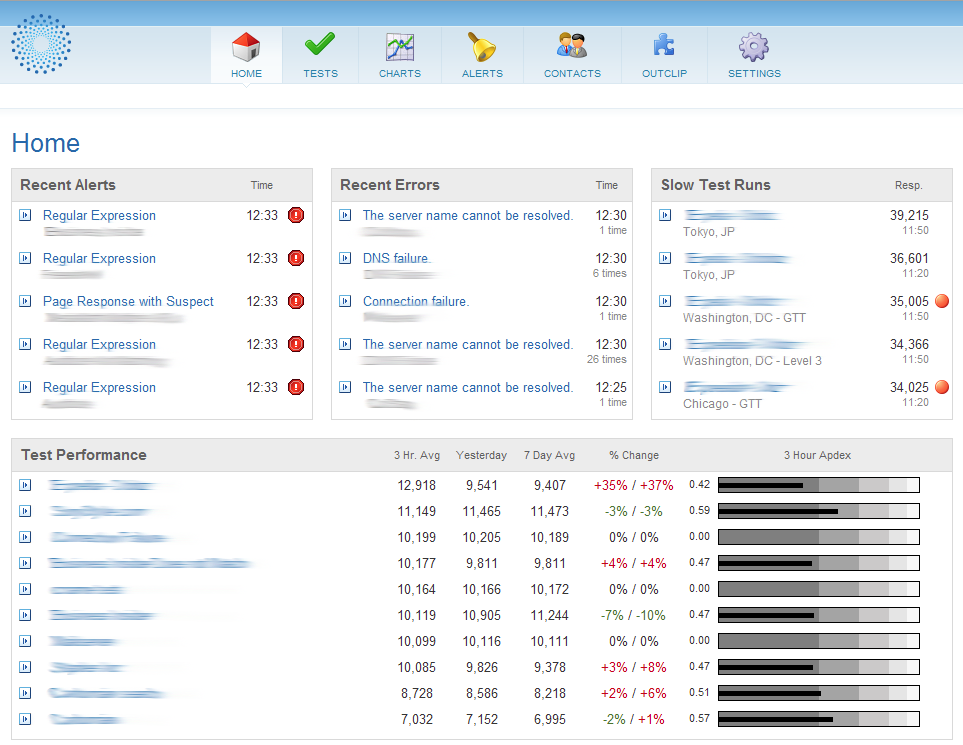 Website Performance Monitoring Dashboard