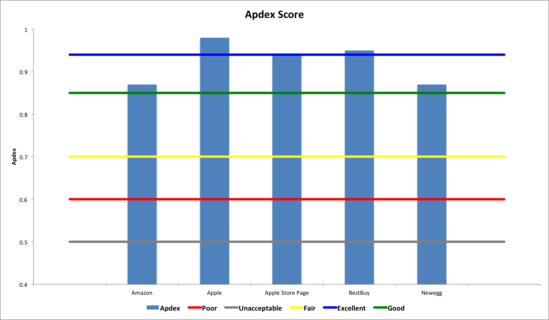 Ecommerce Benchmark: Apdex Score for Apple, Apple Store, NewEgg, BestBuy and Amazon