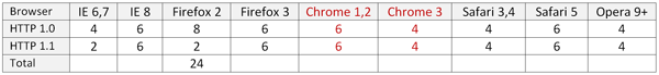 various browsers and number of http connections
