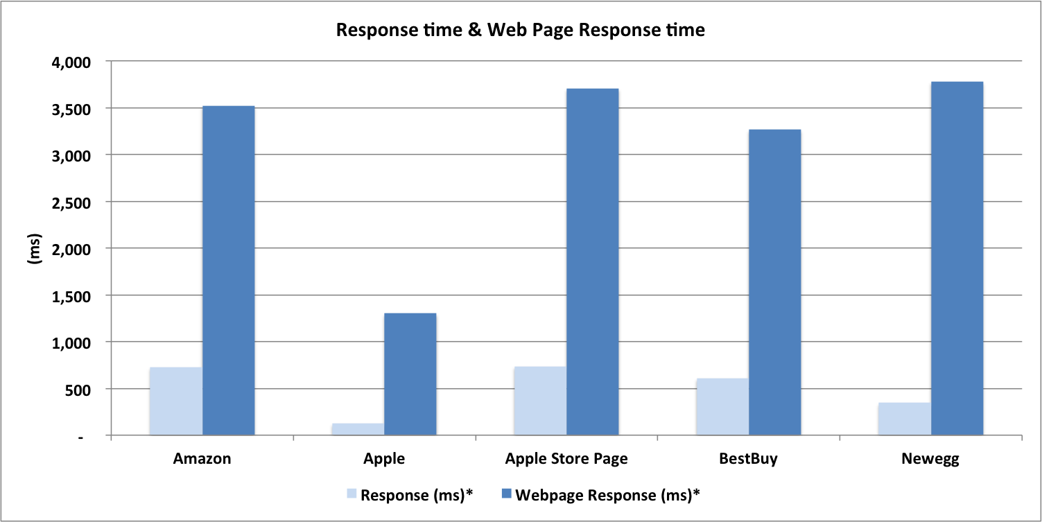 Ecommerce Benchmark: Web Performance Chart for Apple, Apple Store, NewEgg, BestBuy and Amazon