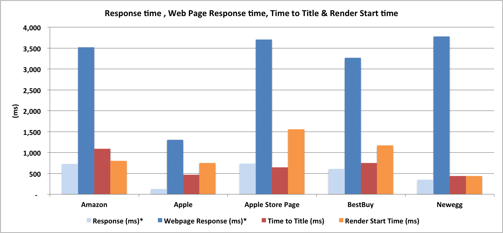 Ecommerce Benchmark: Response, Web Page Response, Render Start Time, Time to Title