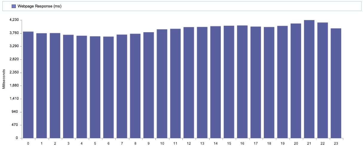 Amazon Web Performance by Hour of Day