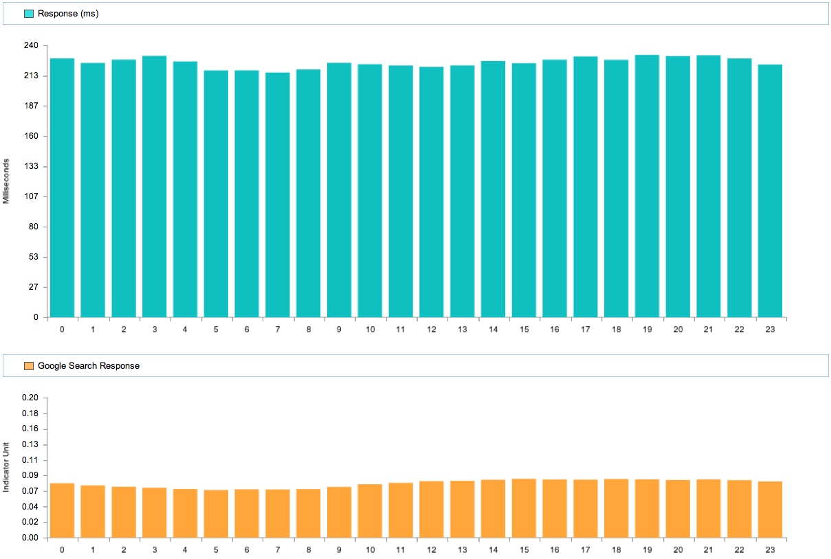 Google Response Time with Google Backend Search by Hour of Day