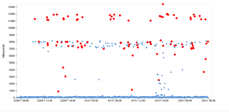 Scatter Plot DNS Errors