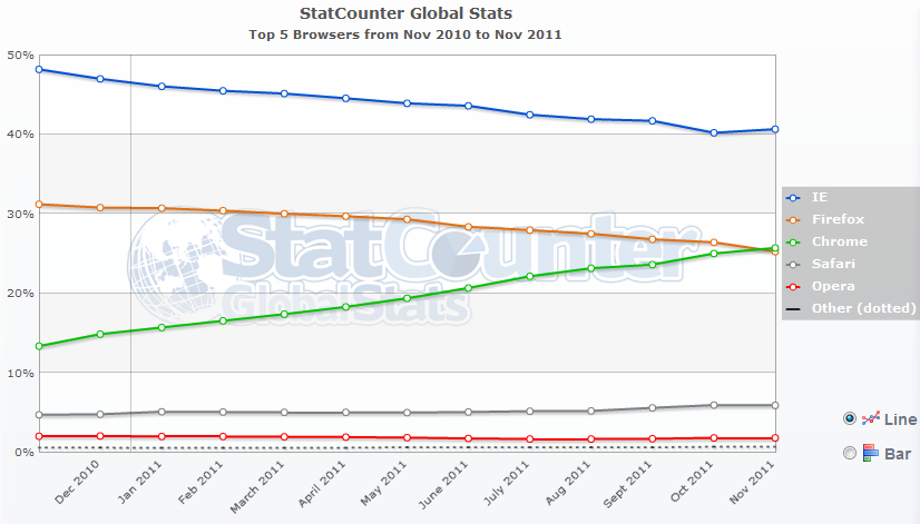 Chrome Surpasses Firefox Usage Globally - StatCounter