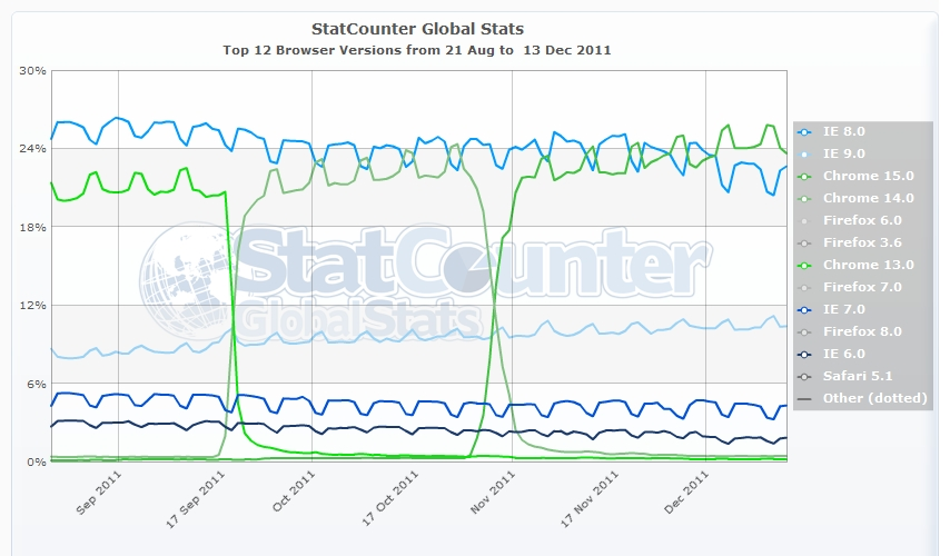 IE vs Chrome Usage at Home