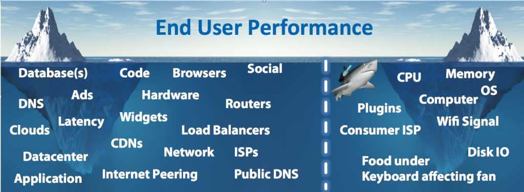 What Impacts User Performance