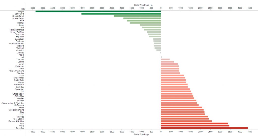 Delta Web Page Response Time 2011-2012