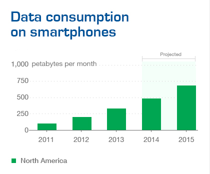 Source: Ericsson and The Wall Street Journal