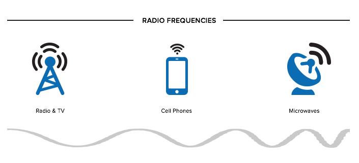 radio-frequencies