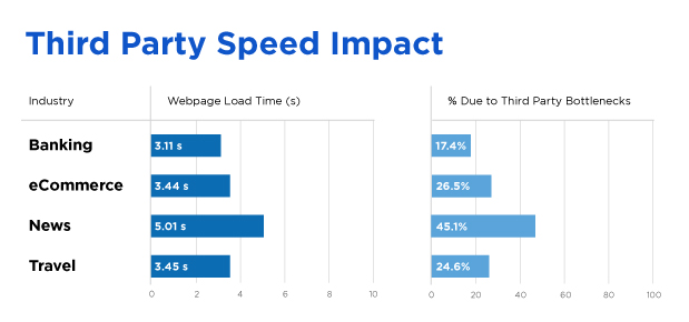 3rd parties speed impact bottleneck time