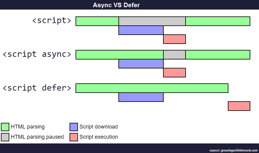 async-vs-defer-twitter