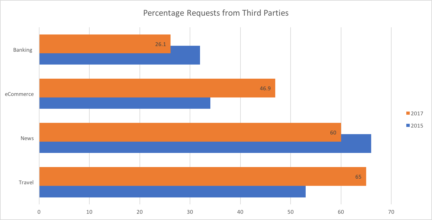 percentagerequest3rdparty