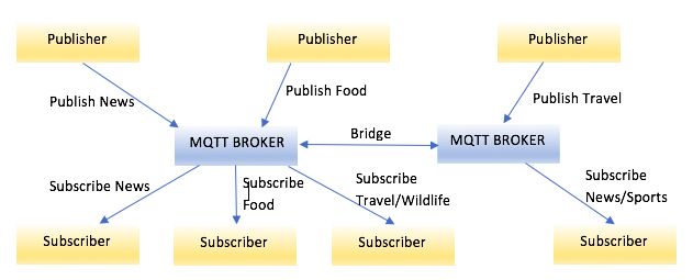 MQTT: The Nerve System of IoT - DZone IoT