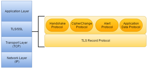 Dissecting TLS Using Wireshark - DZone Security