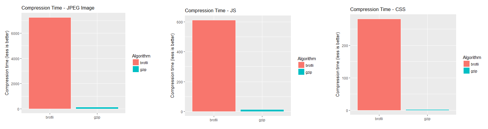 Compression: Making the Big Smaller and Faster (Part 2