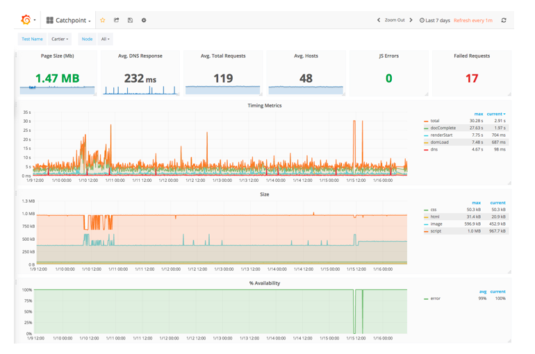 Building a Grafana Dashboard with Node-RED & InfluxDB | Catchpoint