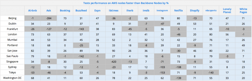 Table showing performance of tests on from AWS compared to Backbone