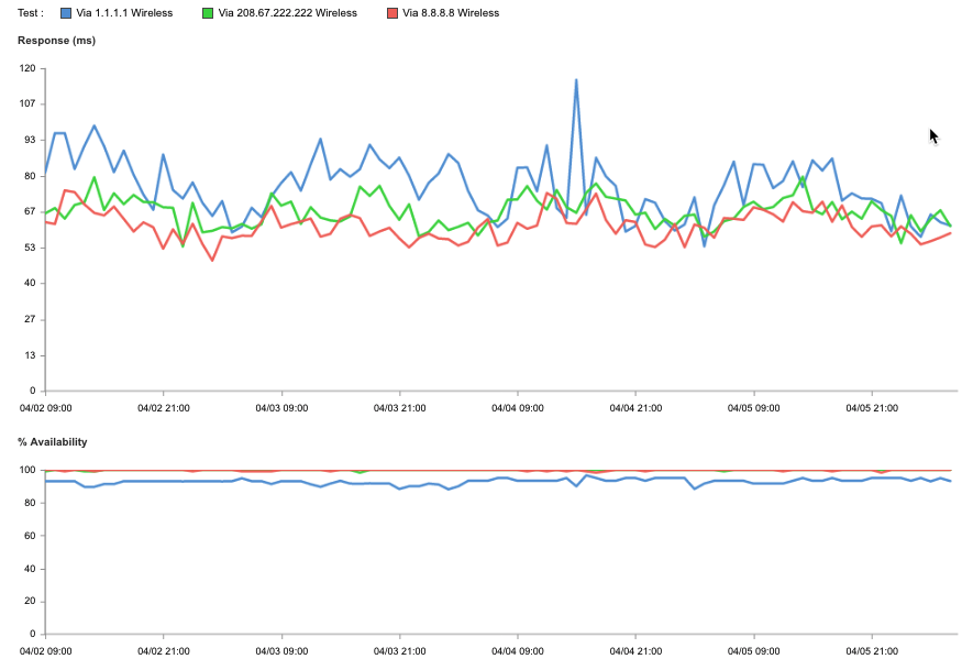 A complete performance breakdown of 1111 cloudflares public dns performance over wireless fandeluxe Choice Image