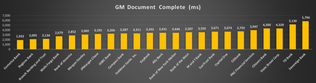 Bar chart of document complete response times