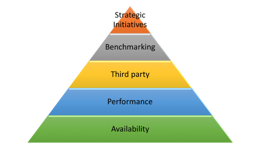 performance monitoring hierarchy