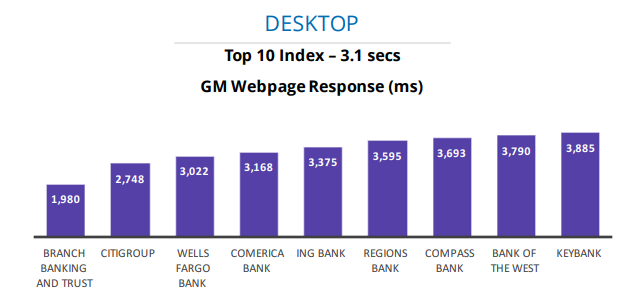 Chart showing results from web performance benchmarking in the financial industry