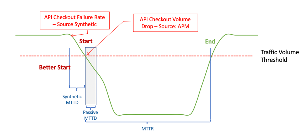 Why cloud-only synthetic monitoring is problematic | Digital