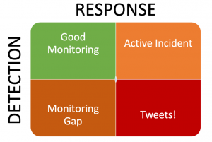 detection and response quadrant