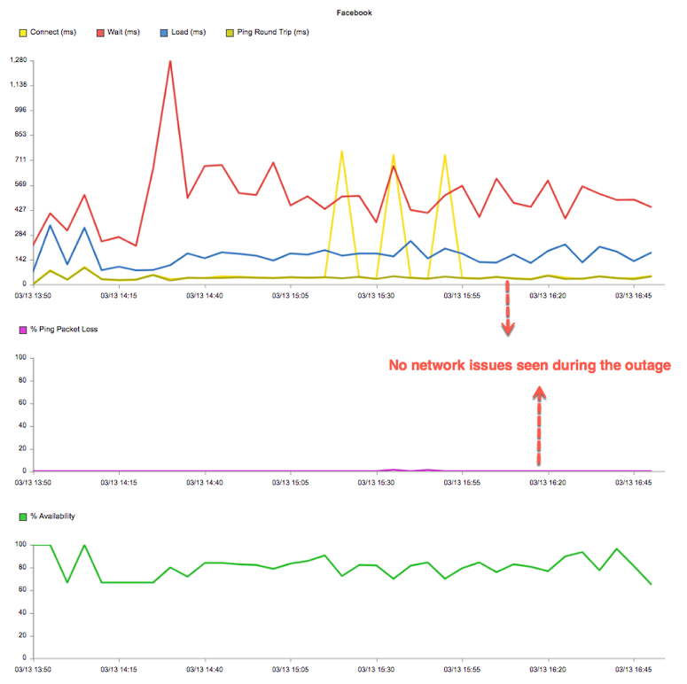 Chart showing no issues with packet loss, ping, or connection times.