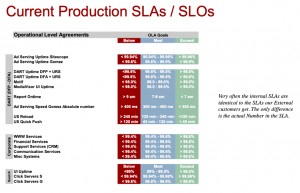 Table of SLAs and SLOs