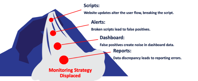 managed monitoring scripts alerts dashboard reports