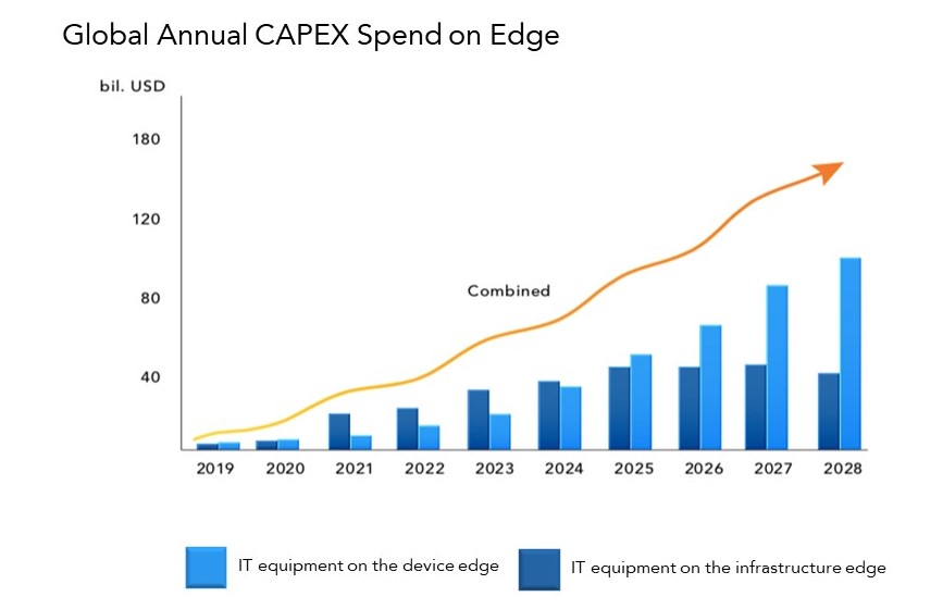 Global spending on edge computing chart