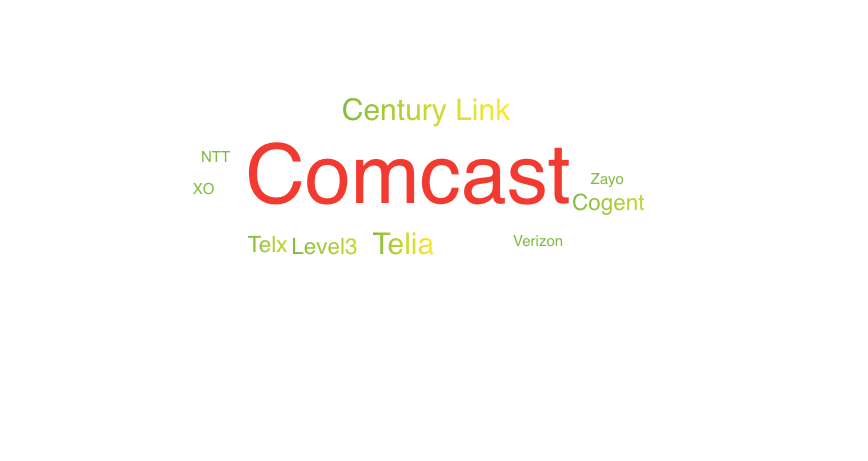 Post Incident Review: Comcast Outage | Digital Experience Monitoring