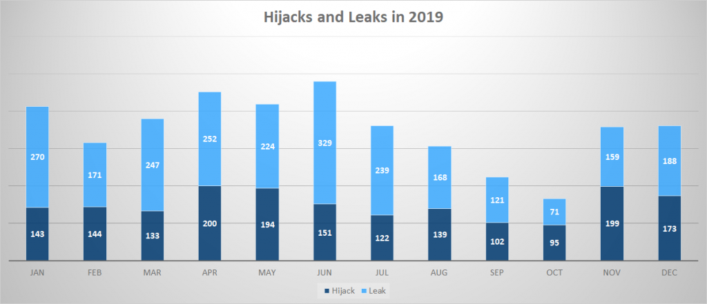 BGP Security Hijacks and leaks 2019